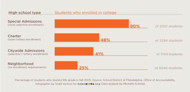 college-going-rates-school-type