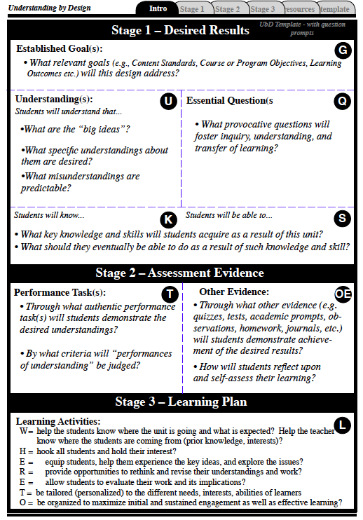 Ubd Lesson Plans In Math High School Understanding By Design Framework Introduction What Is
