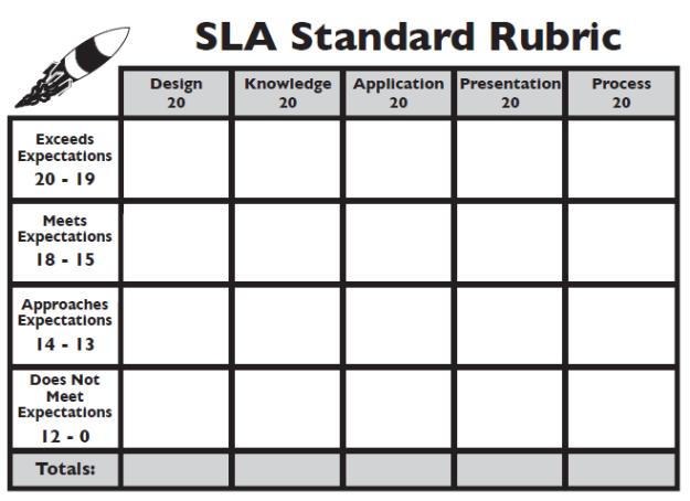 SLA Standard Rubric